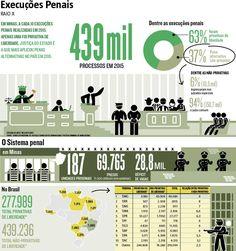 A Justiça mineira é a que concede o maior número de penas alternativas à prisão em todo o Brasil. Levantamento do Conselho Nacional de Justiça (CNJ) mostra que de cada dez execuções penais no Estado, apenas uma é de restrição à liberdade. As restantes são punições previstas em lei que não determinam o encarceramento, como trabalho comunitário e pagamento de fiança. (20/02/2017) #Justiça #Prisão #Cadeia #Crime #ExecuçãoPenal #Punição #HojeEmDia