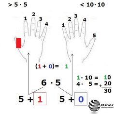 Tabliczka mnożenia na palcach