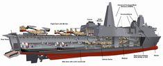 LPD-17 San Antonio Class: The USA's New Amphibious Ships