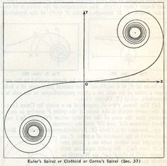 Euler's Spiral or Clothoid or Cornu's Spiral, give it whatever name you like it is still quite elegant!