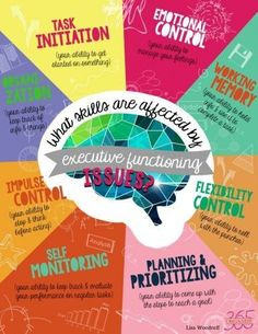How ADHD and Executive Functions Affect Organization - Article and 1/2-hour podcast.   ADHD Executive Functioning