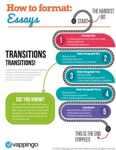 Essay formatting directly impacts your grades. Get it right first time with our super simple guide to how to format an essay Dissertation Writing Services, Custom Essay Writing Service, Paper Writing Service, Essay Writing Tips, English Writing Skills, Custom Writing, Academic Writing, Writing Lessons, Essay Writer