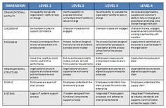 Lean six sigma, sigma, process, process maturity