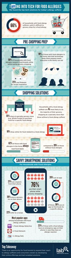 Infographic of the Week: Tech to the Rescue for Allergy Sufferers  #foodallergy #food