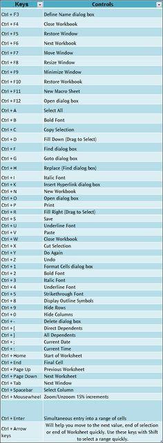 Excel 2007 Shortcut Keys for (Ctrl)
