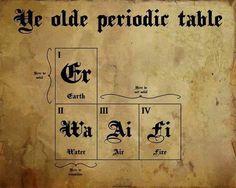 Ye Olde Periodic Table
