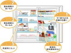 冷蔵庫の収納術