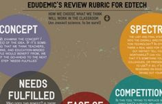How to decide what edtech to use.