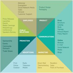 Terry Lee Stone's Touchpoints for Design Strategy