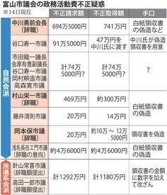 <富山市議補選へ>不正底なし、市民怒り「1票裏切った」