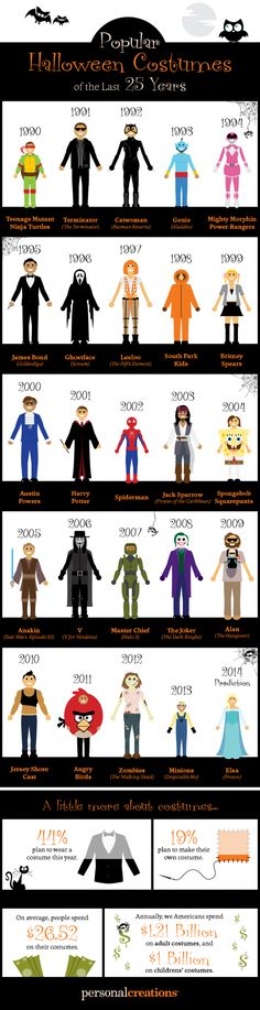 Personal Creations compiled a list of popular Halloween costumes for the last 25 years and created a infographic paying homage to some of the most popular o Halloween Costume History, Most Popular Halloween Costumes, Popular Costumes, Costumes For Women, Holidays Halloween, Halloween Rules, Halloween Town, Halloween Stuff, Halloween Crafts