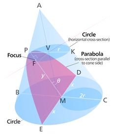 Another description of a parabola is as a conic section, created from the intersection of a right circular conical surface and a plane which is parallel to another plane which is tangential to the conical surface. A third description is algebraic. A parabola is a graph of a quadratic function, such as y=x^2.