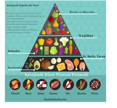 Ketojenik Diyet Alışveriş Listesi   Bi'yerden Başla Dietitian, Shirt, Beauty, Dress Shirt, Shirts, Beauty Illustration