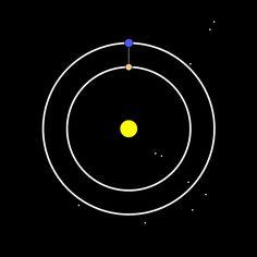 Orbits of Earth and Venus