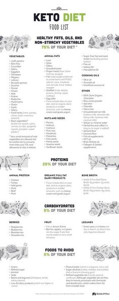 A detailed keto diet food list to help guide your choices when it comes to grocery shopping, meal prep, and eating out at restaurants.