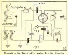 1916 Regenerative receiver.