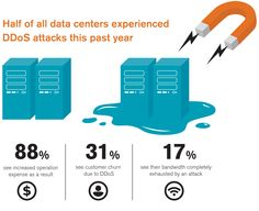 Attacks targeting Data Centers in 2012 (Source: Arbor Networks Worldwide Infrastructure Security report and survey)