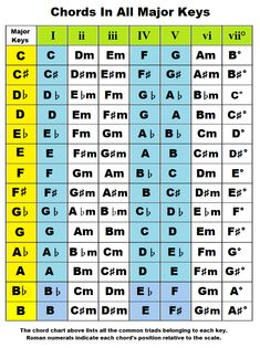 chords by key, chords, major keys