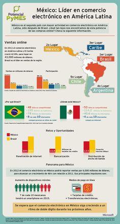 Infografia: Mexico lider en comercio electronico en America Latina