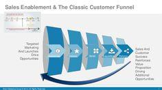 sales enablement - Google-haku