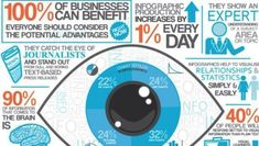 Benefits of Utilizing Infographics for Your Business