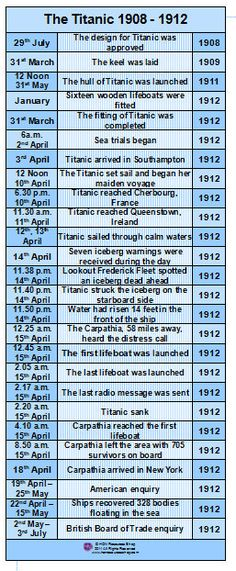 The Titanic History Events Printable Timeline Poster
