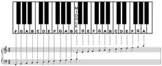 Complete+Piano+Chord+Chart | If you want more learn about piano notes charts click here or here