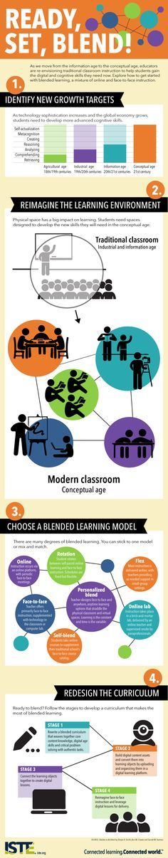 """Ready, Set, Blend!"" (#BlendedLearning #INFOGRAPHIC) #education"