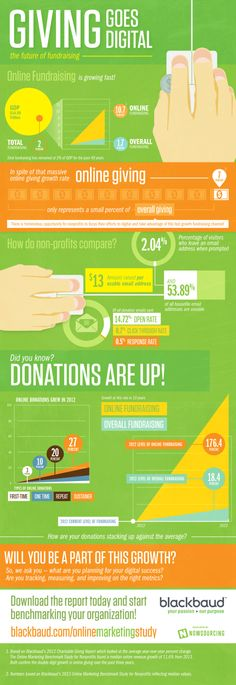 Online Giving: The Future of Fundraising [Infographic] - ChurchMag