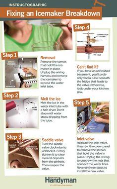 DIY Tutorial: How to Fix an Icemaker Breakdown.