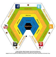Modelo-de-medicion-para-medios-de-comunicacion-social