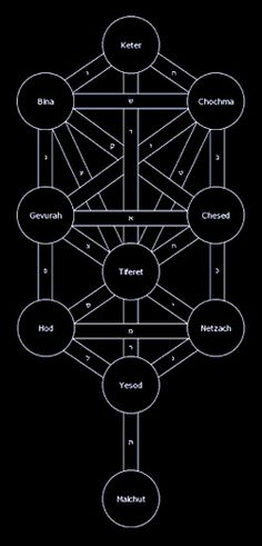 Tree of Sephiroth, the Kabbalistic Tree of Life. It's most common name is Keter.