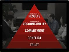 Check out this awesome video!source=The Five Behaviors of a Cohesive Team // Partner