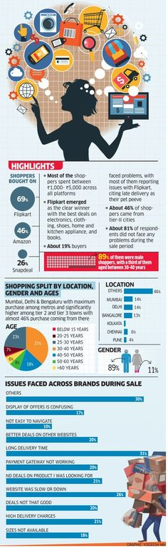 Highlights of Online shopping in India! The major war is on between #Flipkart #Amazon and #Snapdeal