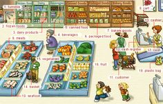 Google Image Result for http://www.liveabc.com/site/online_store/resource/p_dictionary/pic/images/supermarket.gif