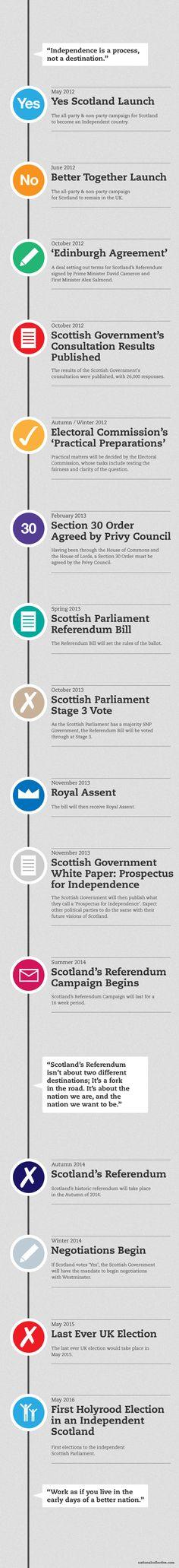 Timelime to Scottish Independence - not a bad little diagram. July 31, September 2014, Timeline Ideas, Uk Election, Scottish Independence, Manx, 31 Days, Infographics, School Stuff