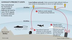 This is truly brilliant. Google is most definitely a genius company. #ProjectLoon #Google #TheFuture