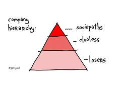 Company Heirarchy: sociopaths, clueless, losers.