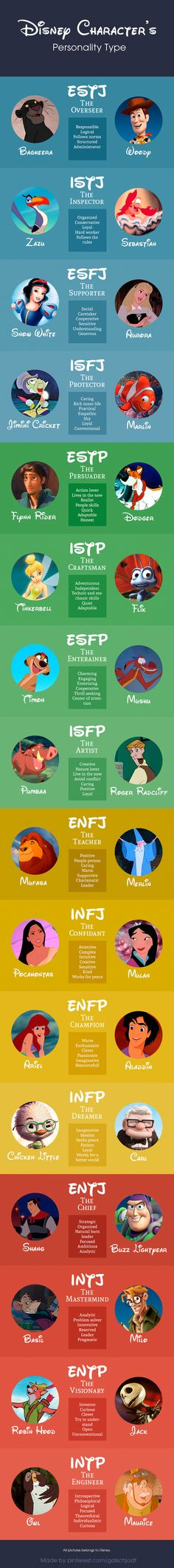 Disney Personality Type ENFJ TEACHER ENFP The Champion