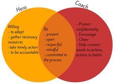 Coaching Model: QUEST  A Coaching Model Created by Kalaivani Mattern (Cross-Cultural Coach, INDIA)