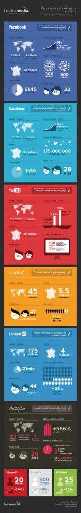 Statistiques comparatives très compètes des principaux réseaux sociaux en France et dans le monde. Datent de 2012.