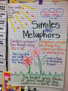 a beautiful anchor chart with examples of similies and metaphors, great for teaching poetry