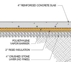 Detail drawing showing the sandwich of layers under a concrete slab