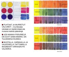 Värioppia Colour Wheel, Art Education, Karma, Art Projects, Colours, Watercolor, Painting, Inspiration, Design