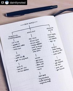 """""""Mi piace"""": 1,732, commenti: 12 - Ryder Carroll (@bulletjournal) su Instagram: """"Setting yourself up for success is all about breaking your goals into smaller, actionable steps.…"""""""