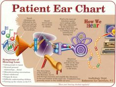 "Robinson Eye Institute, P.C. ""Patient Ear Chart"""