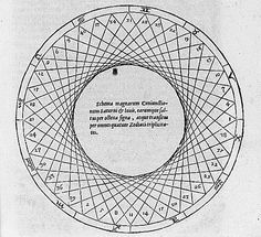 This diagram from the Mysterium Cosmographicum shows the recurrence pattern of the conjunction of Saturn and Jupiter, a major astrological event. This pattern led to Kepler's discovery of the nested polyhedra.