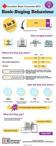 Canadian Book Consumer 2012 - BNC Blog - BookNet Canada