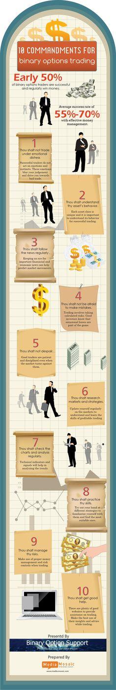 10 Commandments For Binary Options Trading