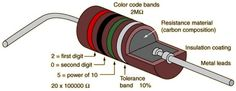 Admired Electronic Components Resistors